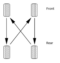 Tire Rotation and Alignment